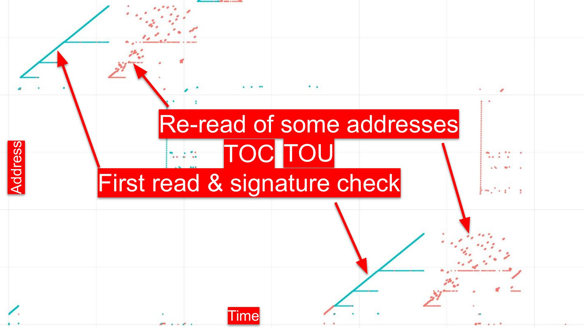 Graph of memory read addresses versus time, showing TOCTOU vulnerability